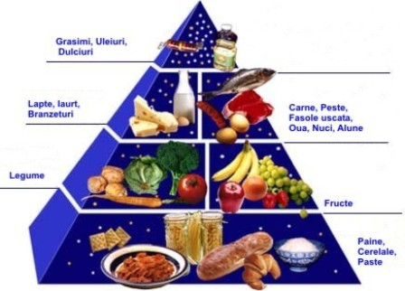 Nutrienti si alimentatie sanatoasa